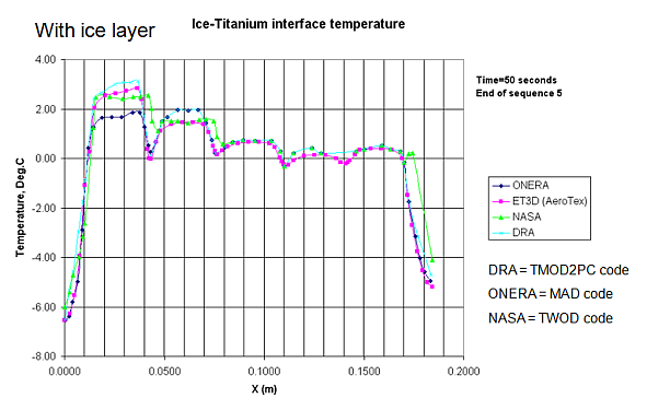 Temperature comparison at ice-surface interface