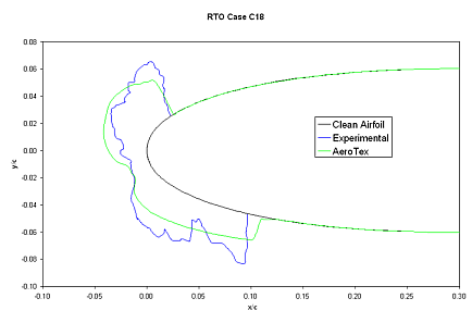 Example ice shape, NATO RTO Case 18