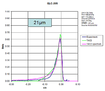 Example collection efficiency, GLC-305 aerofoil, 21um VMD
