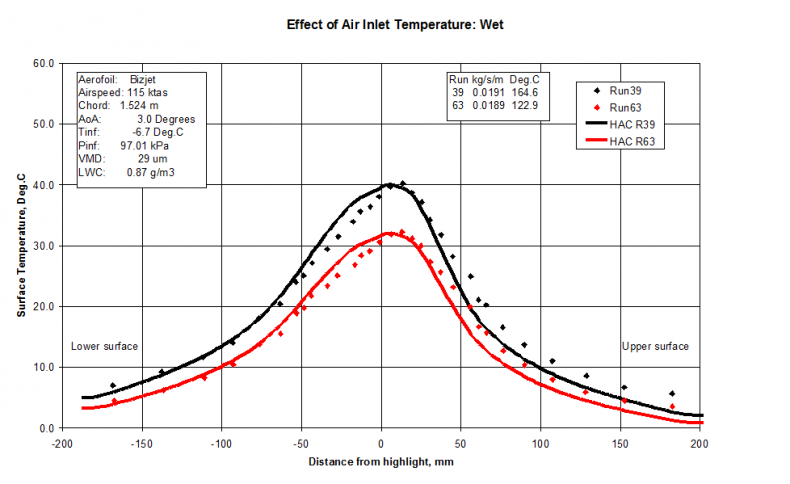 Validation test case: Effect of bleed air temperature. See AIAA-2008-444