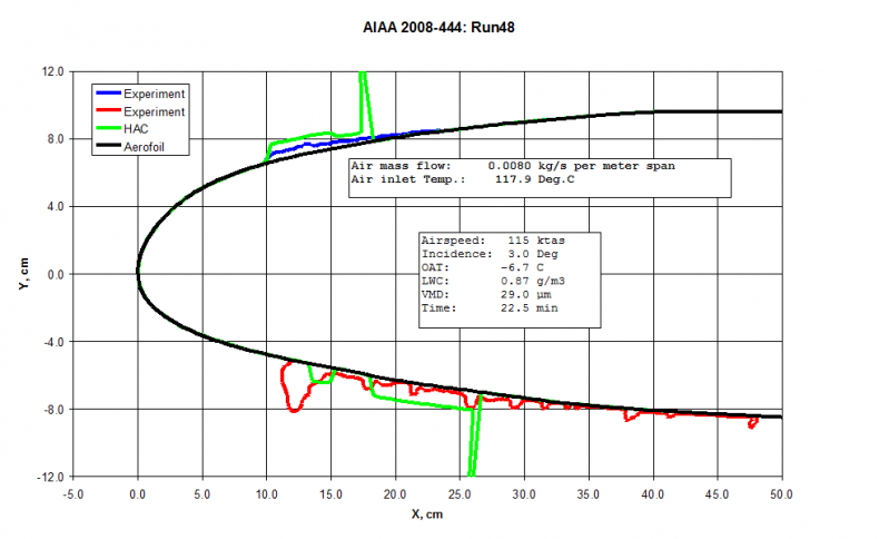 HAC Validation case: Runback ice prediction See AIAA-2008-444